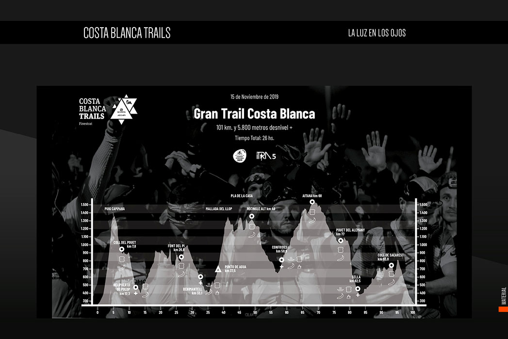 Costa Blanca Trails Perfil1